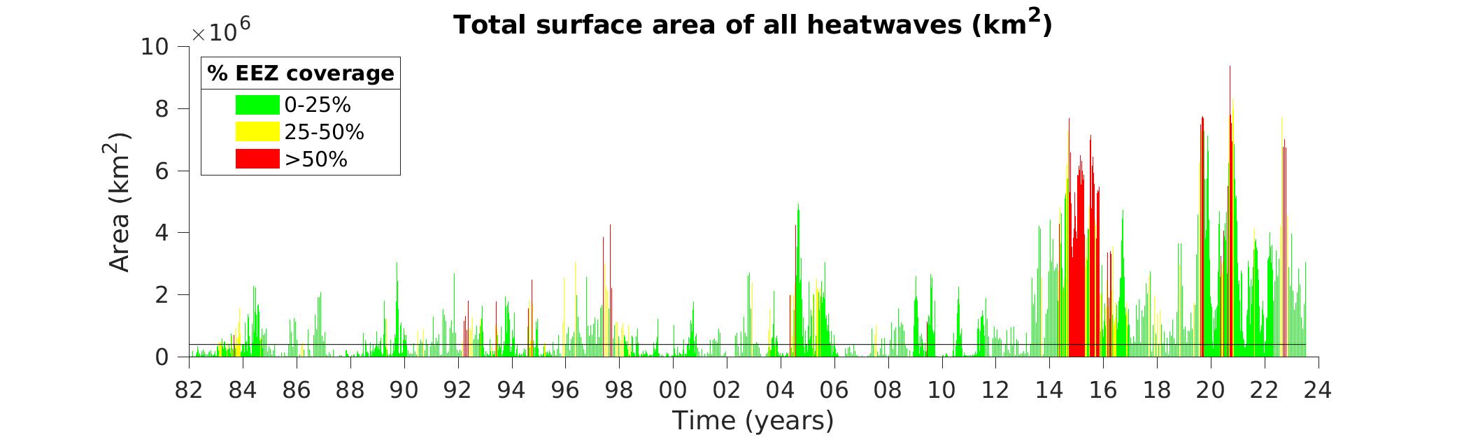 Figure 4 area vs time, 1982 to present
