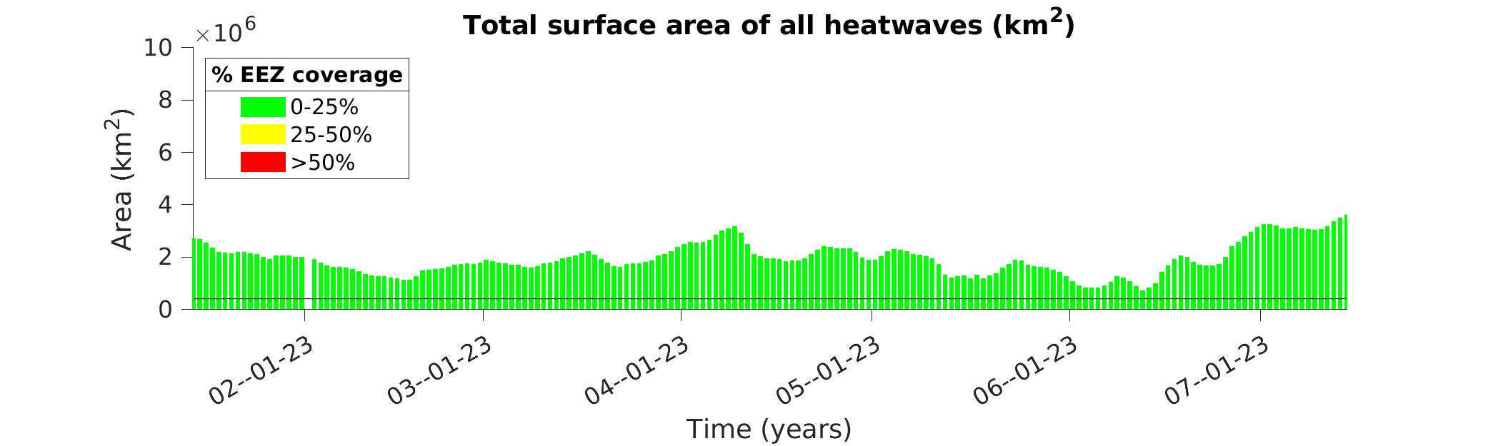 Figure 4 area vs time, last 12 months